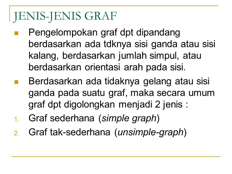 JENIS-JENIS GRAF Pengelompokan graf dpt dipandang berdasarkan ada tdknya sisi ganda atau sisi kalang, berdasarkan jumlah simpul, atau berdasarkan orie