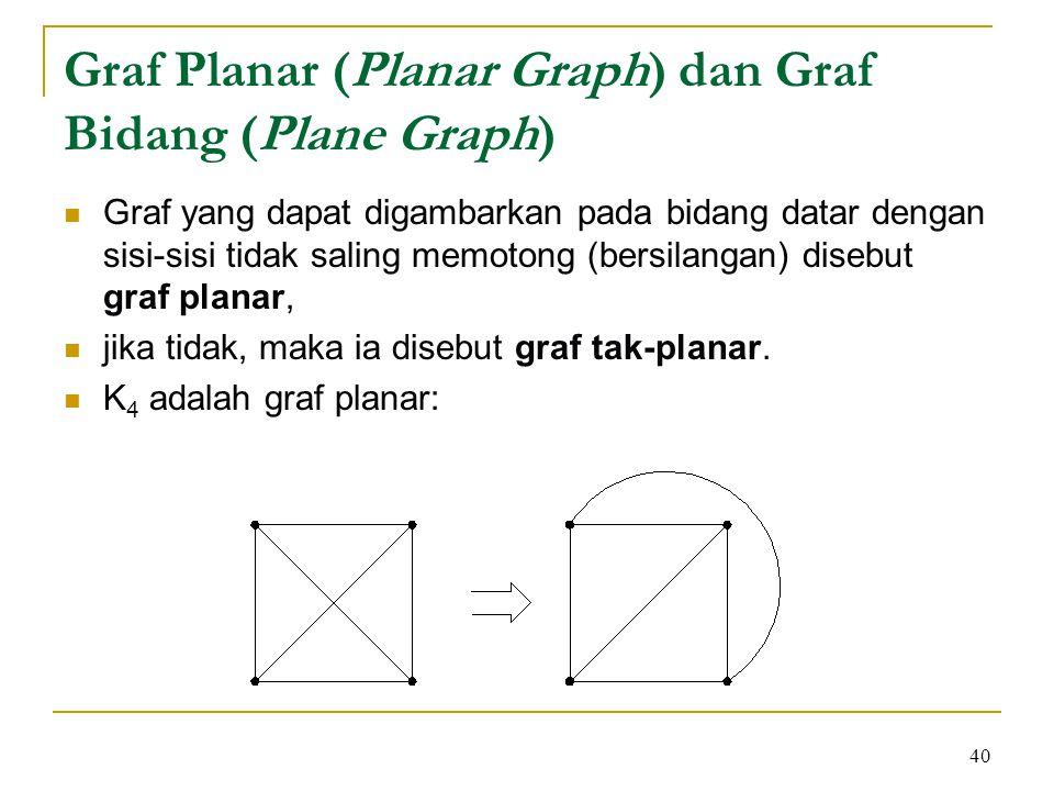 40 Graf Planar (Planar Graph) dan Graf Bidang (Plane Graph) Graf yang dapat digambarkan pada bidang datar dengan sisi-sisi tidak saling memotong (bers