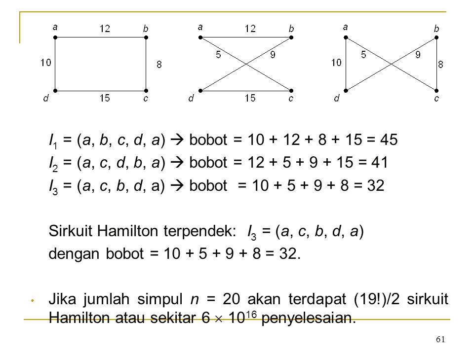 61 I 1 = (a, b, c, d, a)  bobot = 10 + 12 + 8 + 15 = 45 I 2 = (a, c, d, b, a)  bobot = 12 + 5 + 9 + 15 = 41 I 3 = (a, c, b, d, a)  bobot = 10 + 5 +