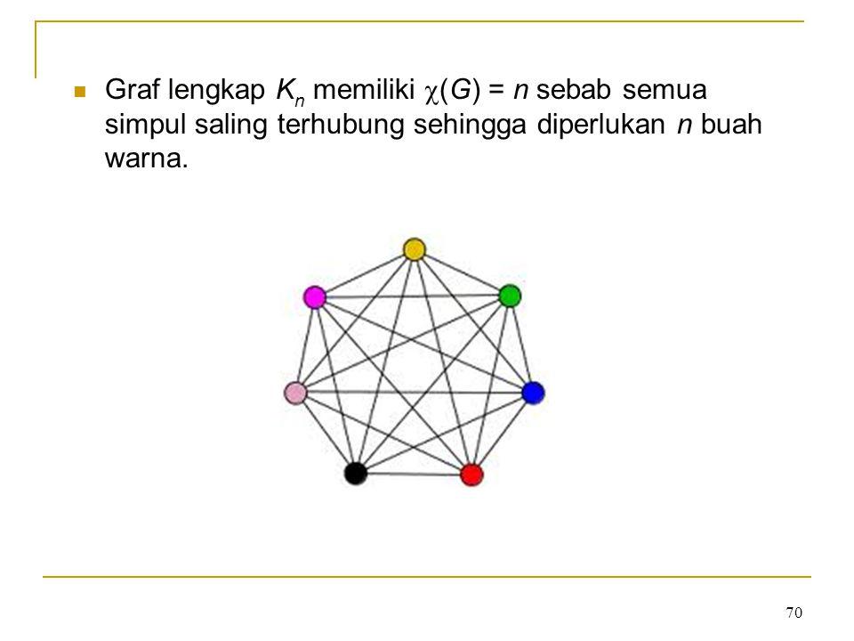 Graf lengkap K n memiliki  (G) = n sebab semua simpul saling terhubung sehingga diperlukan n buah warna. 70
