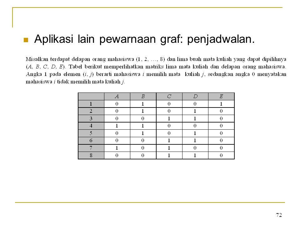 72 Aplikasi lain pewarnaan graf: penjadwalan.