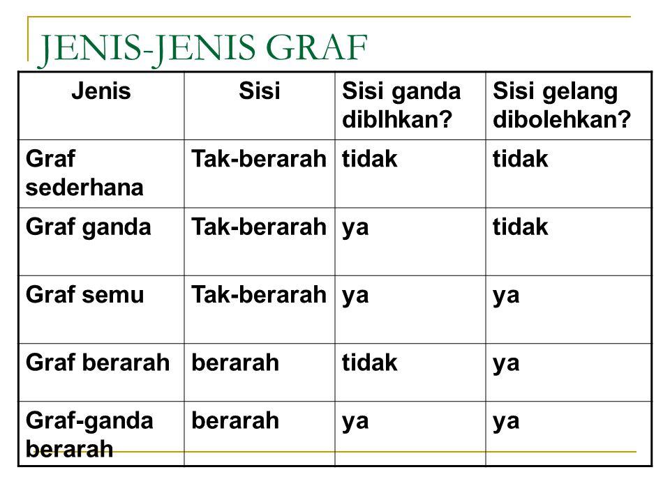 JENIS-JENIS GRAF JenisSisiSisi ganda diblhkan? Sisi gelang dibolehkan? Graf sederhana Tak-berarahtidak Graf gandaTak-berarahyatidak Graf semuTak-berar