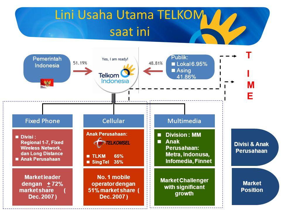3 51.19% 48.81% Lini Usaha Utama TELKOM saat ini Pemerintah Indonesia Publik: Lokal 6.95% Asing 41.86% Fixed PhoneCellularMultimedia Divisi : Regional