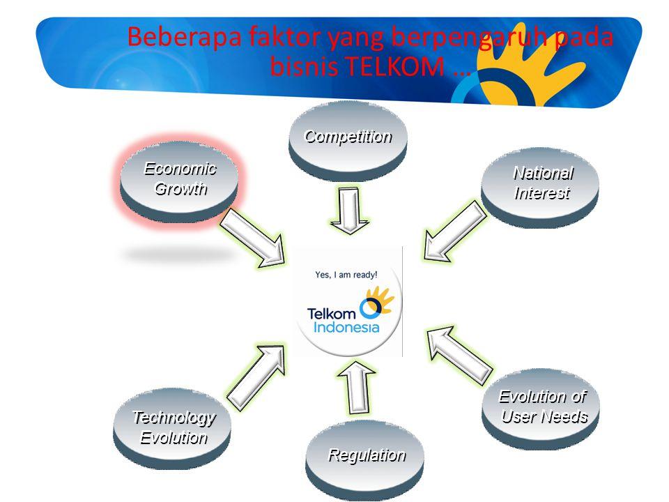 Economic Growth Economic Growth Competition Technology Evolution Technology Evolution Evolution of User Needs Evolution of User Needs Regulation Natio