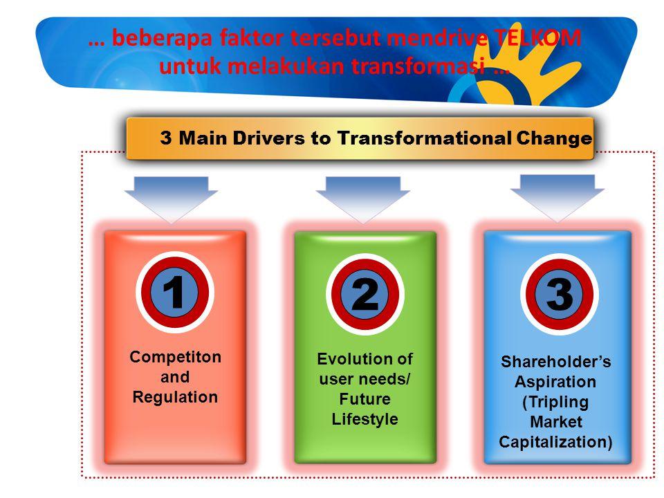 … beberapa faktor tersebut mendrive TELKOM untuk melakukan transformasi … 3 Main Drivers to Transformational Change Competiton and Regulation Evolutio