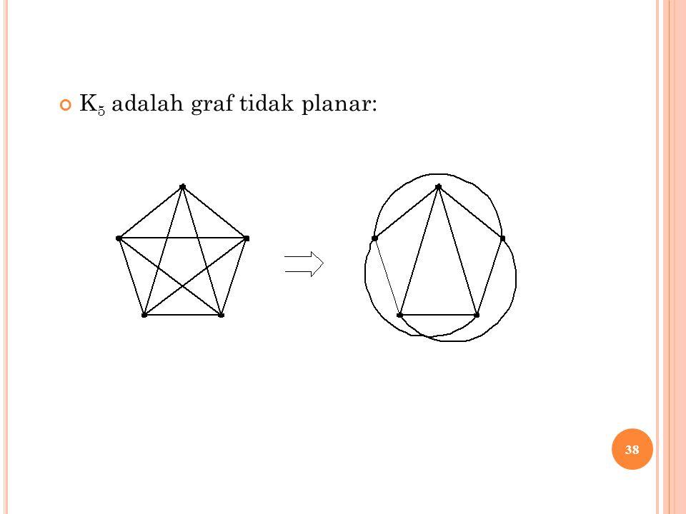 K 5 adalah graf tidak planar: 38