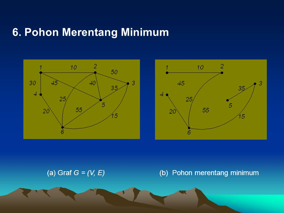 6. Pohon Merentang Minimum (a) Graf G = (V, E) (b) Pohon merentang minimum