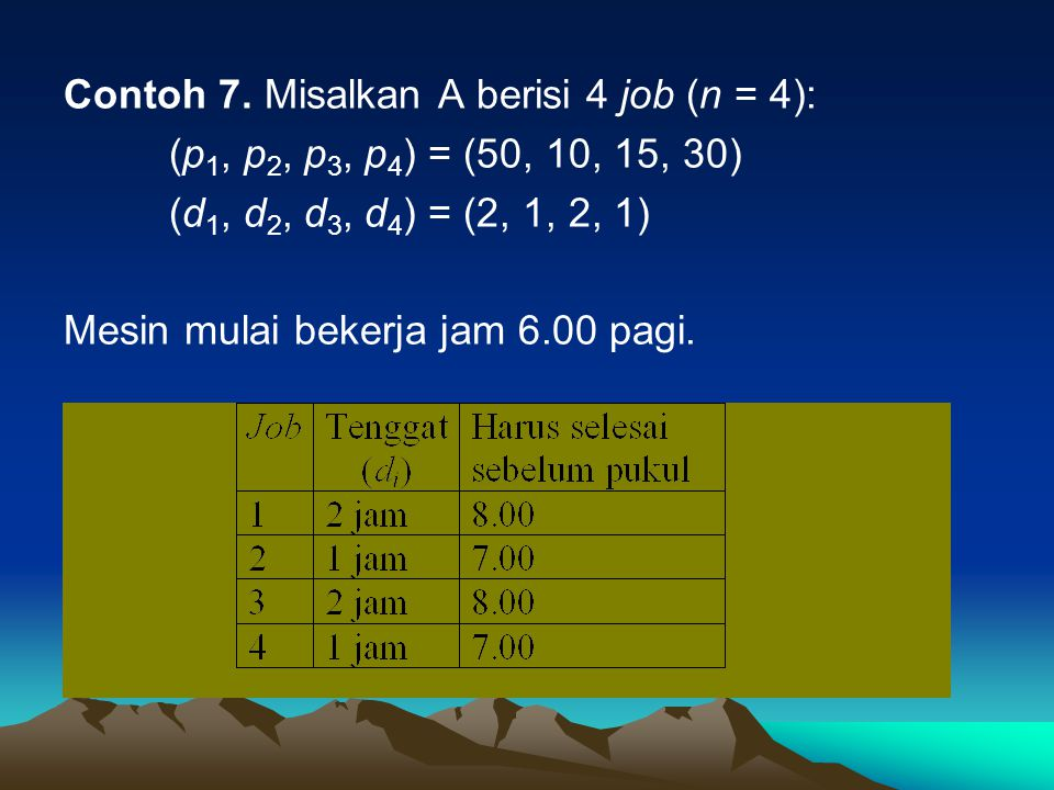 Contoh 7. Misalkan A berisi 4 job (n = 4): (p 1, p 2, p 3, p 4 ) = (50, 10, 15, 30) (d 1, d 2, d 3, d 4 ) = (2, 1, 2, 1) Mesin mulai bekerja jam 6.00
