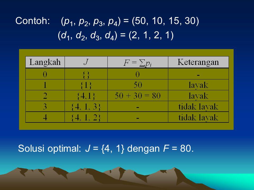 Contoh: (p 1, p 2, p 3, p 4 ) = (50, 10, 15, 30) (d 1, d 2, d 3, d 4 ) = (2, 1, 2, 1) Solusi optimal: J = {4, 1} dengan F = 80.
