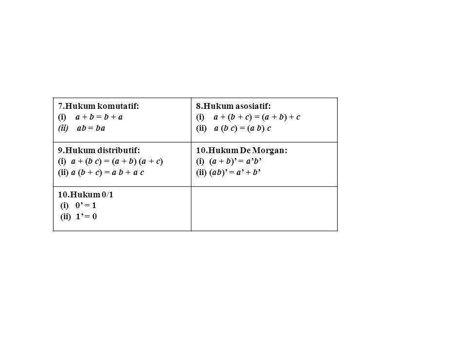 7.Hukum komutatif: (i) a + b = b + a (ii)ab = ba 8.Hukum asosiatif: (i) a + (b + c) = (a + b) + c (ii) a (b c) = (a b) c 9.Hukum distributif: (i) a +