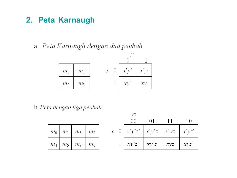 2. Peta Karnaugh
