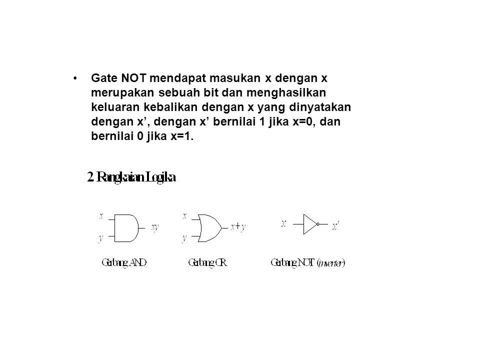 Gate NOT mendapat masukan x dengan x merupakan sebuah bit dan menghasilkan keluaran kebalikan dengan x yang dinyatakan dengan x', dengan x' bernilai 1