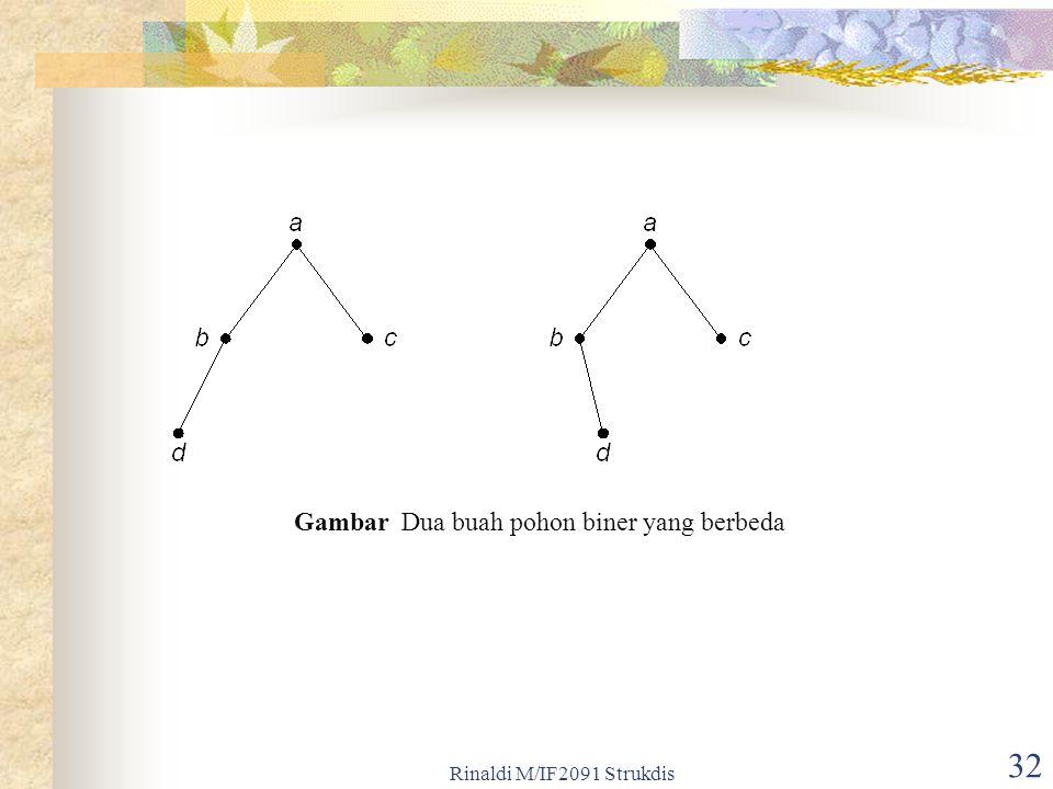 Rinaldi M/IF2091 Strukdis 32 Gambar Dua buah pohon biner yang berbeda