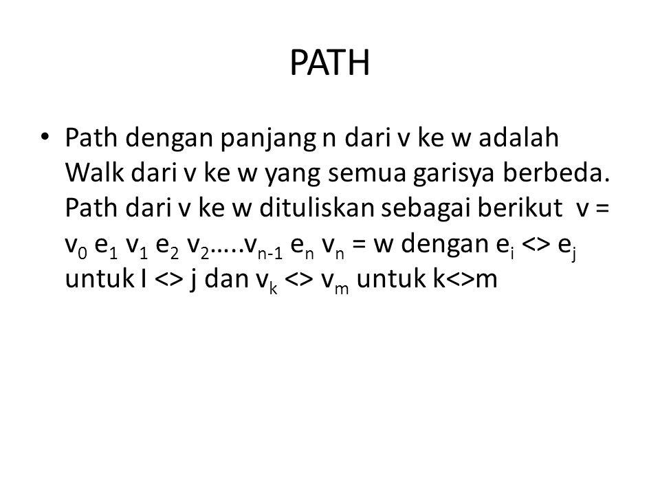 PATH Path dengan panjang n dari v ke w adalah Walk dari v ke w yang semua garisya berbeda. Path dari v ke w dituliskan sebagai berikut v = v 0 e 1 v 1