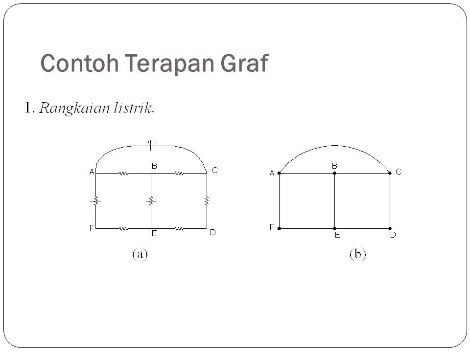 Contoh Terapan Graf 11