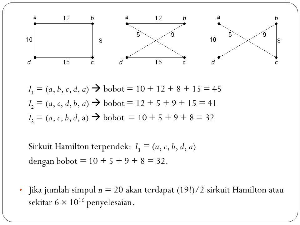 73 I 1 = (a, b, c, d, a)  bobot = 10 + 12 + 8 + 15 = 45 I 2 = (a, c, d, b, a)  bobot = 12 + 5 + 9 + 15 = 41 I 3 = (a, c, b, d, a)  bobot = 10 + 5 +