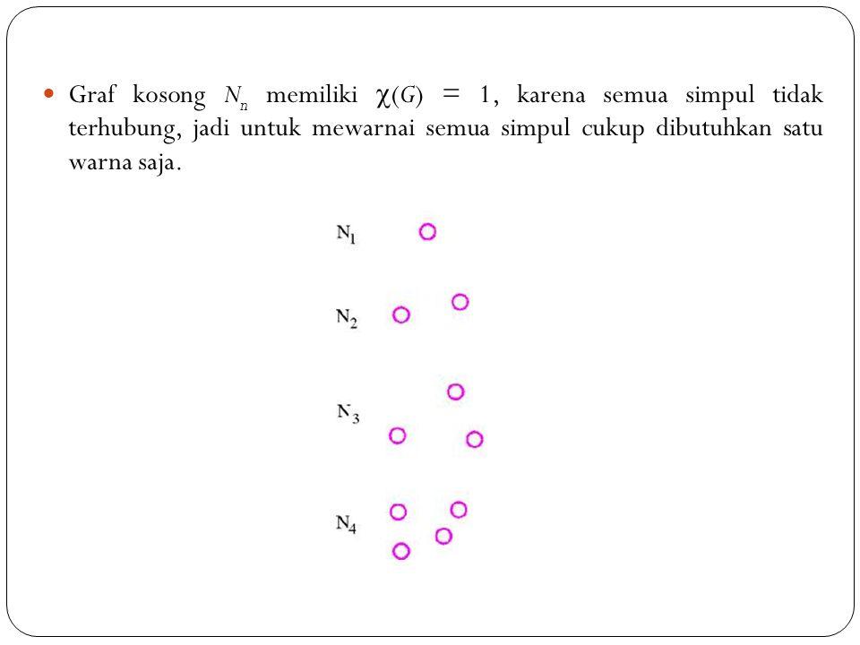 85 Graf kosong N n memiliki  (G) = 1, karena semua simpul tidak terhubung, jadi untuk mewarnai semua simpul cukup dibutuhkan satu warna saja.