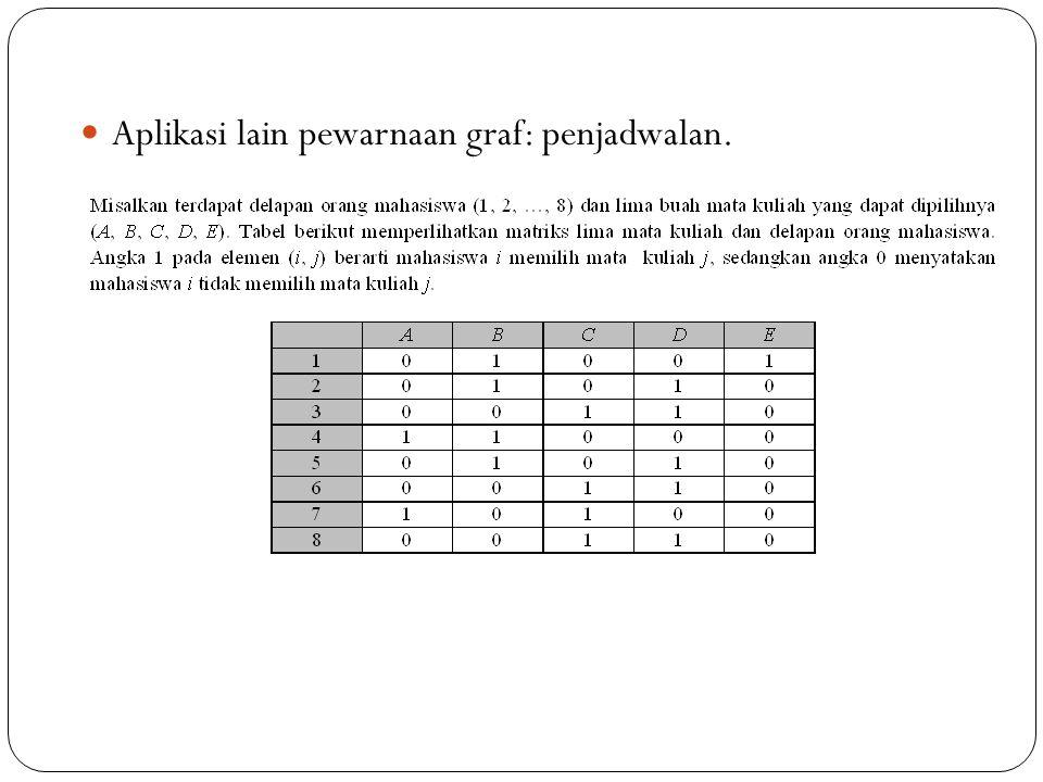 91 Aplikasi lain pewarnaan graf: penjadwalan.