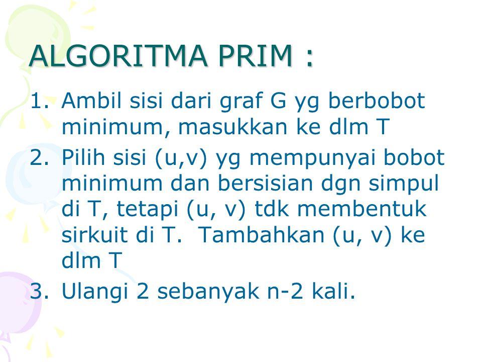ALGORITMA PRIM : 1.Ambil sisi dari graf G yg berbobot minimum, masukkan ke dlm T 2.Pilih sisi (u,v) yg mempunyai bobot minimum dan bersisian dgn simpu