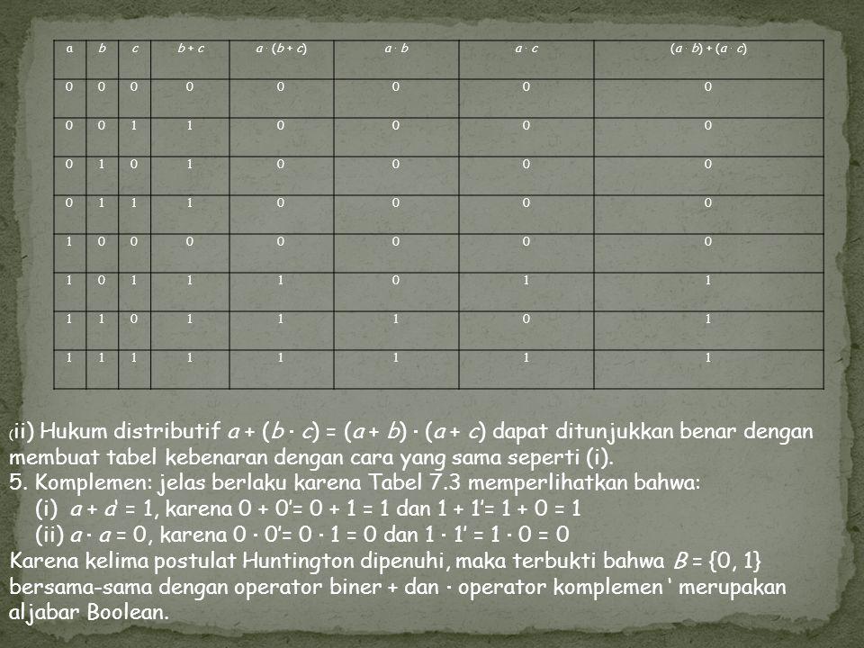 abcb + ca  (b + c)a  ba  ba  ca  c(a  b) + (a  c) 00000000 00110000 01010000 01110000 10000000 10111011 11011101 11111111 ( ii) Hukum distribut