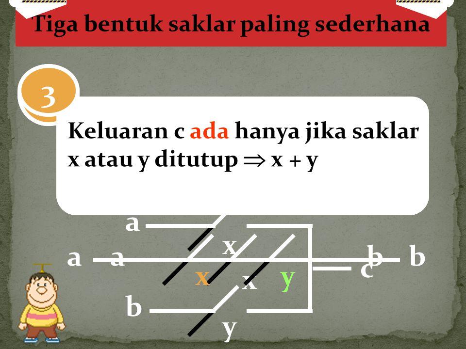 Tiga bentuk saklar paling sederhana Keluaran b ada jika dan hanya jika saklar x ditutup  x 1 ab x Keluaran b ada jika dan hanya jika saklar x dan y d