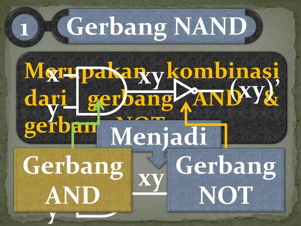 Merupakan kombinasi dari gerbang AND & gerbang NOT Gerbang NAND 11 Menjadi x y (xy)' xy (xy)' xy x y Gerbang AND Gerbang AND Gerbang NOT Gerbang NOT