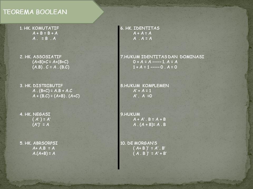 1. HK. KOMUTATIF A + B = B + A A. = B. A 6. HK. IDENTITAS A + A = A A. A = A 2. HK. ASSOSIATIF (A+B)+C = A+(B+C) (A.B). C = A. (B.C) 7.HUKUM IDENTITAS