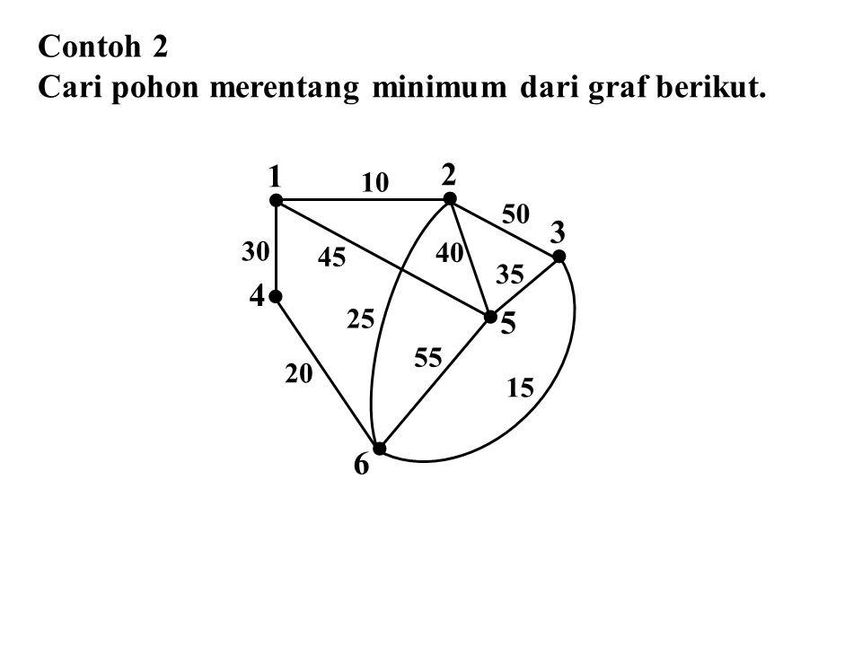 Contoh 2 Cari pohon merentang minimum dari graf berikut.  2  1  4  3  5  6 10 50 45 30 25 40 35 55 15 20