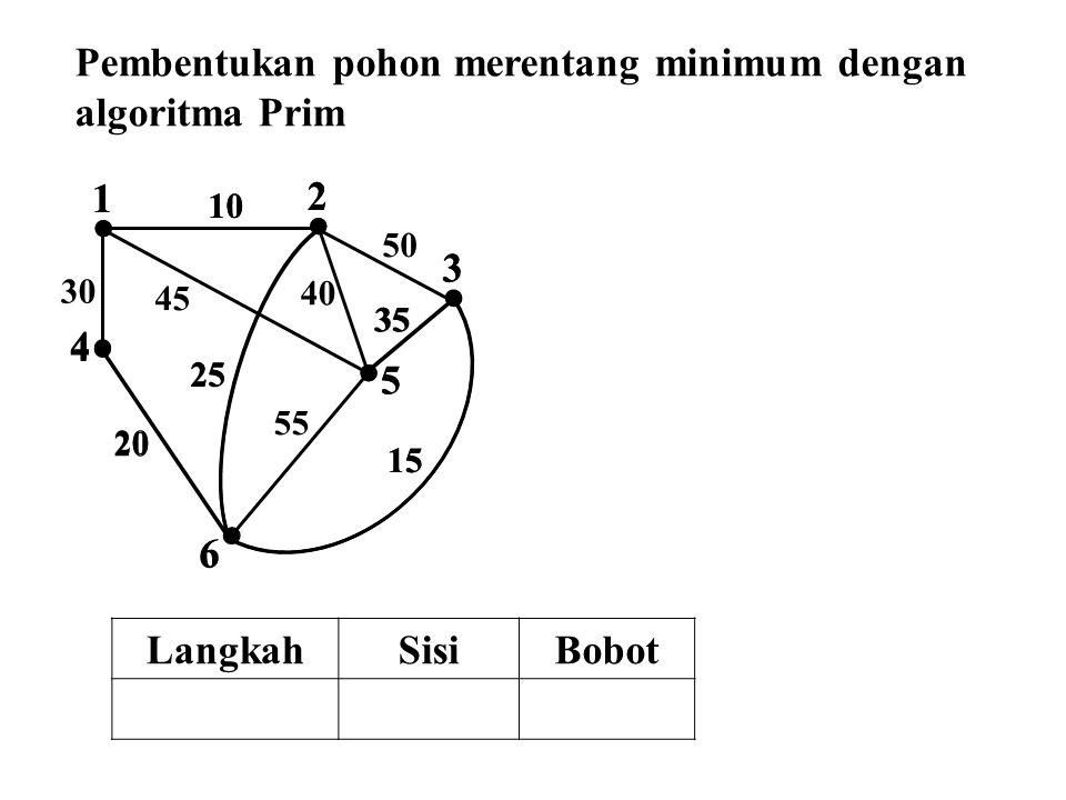  2  1  4  3  5  6 10 50 45 30 25 40 35 55 15 20  2  1  4  3  5  6 10 25 35 15 20 Pembentukan pohon merentang minimum dengan algoritma Prim