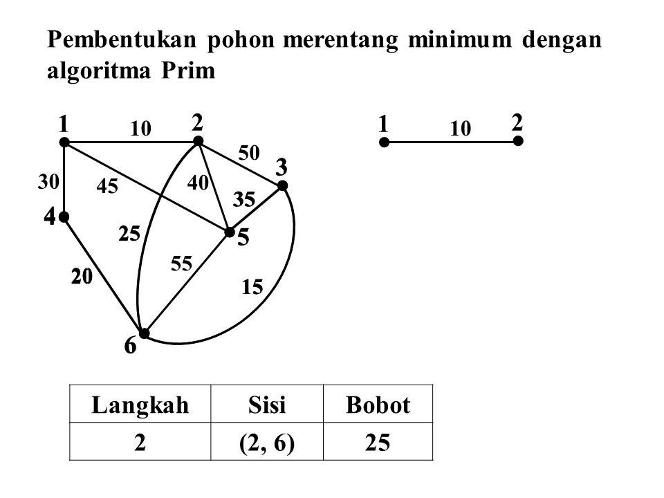  2  1  4  3  5  6 50 45 30 25 40 35 55 15 20  4  3  5  2  1 10  6 25 35 15 20 Pembentukan pohon merentang minimum dengan algoritma Prim La
