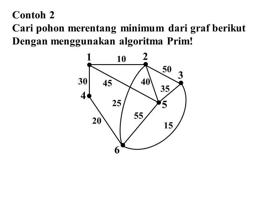 Contoh 2 Cari pohon merentang minimum dari graf berikut Dengan menggunakan algoritma Prim!  2  1  4  3  5  6 10 50 45 30 25 40 35 55 15 20