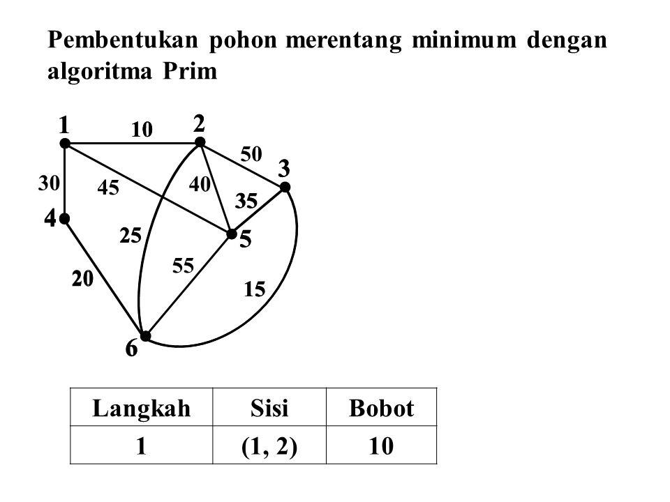  2  1  4  3  5  6 10 50 45 30 25 40 35 55 15 20  4  3  5  6  2  1 10 25 35 15 20 Pembentukan pohon merentang minimum dengan algoritma Prim