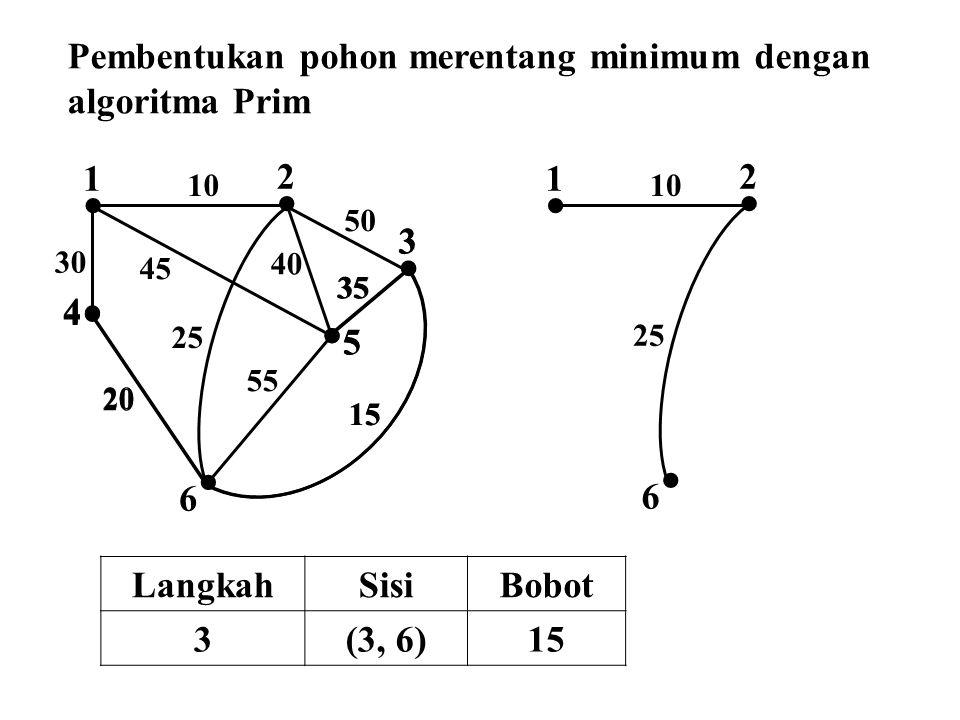  2  1  4  3  5  6 10 50 45 30 25 40 35 55 15 20  4  5  2  1 10  6 25 35  3 15 20 Pembentukan pohon merentang minimum dengan algoritma Prim