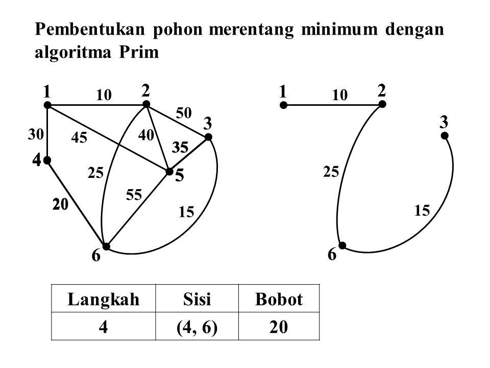  2  1  4  3  5  6 10 50 45 30 25 40 35 55 15 20  5  2  1 10  6 25 35  3 15  4 20 Pembentukan pohon merentang minimum dengan algoritma Prim