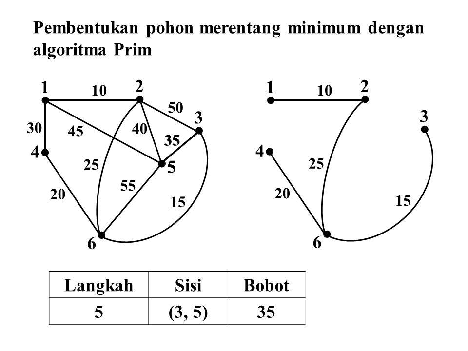  2  1  4  3  5  6 10 50 45 30 25 40 35 55 15 20  2  1 10  6 25  5 35  3 15  4 20 Pembentukan pohon merentang minimum dengan algoritma Prim
