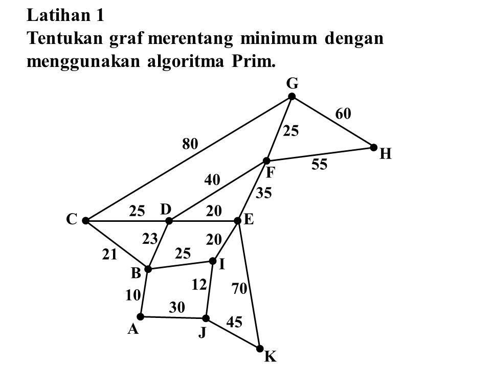 Latihan 1 Tentukan graf merentang minimum dengan menggunakan algoritma Prim. 20 40 55 60 25 20 35 21 23 25 10 30 12 80 70 45 B A D C I E F G H K J