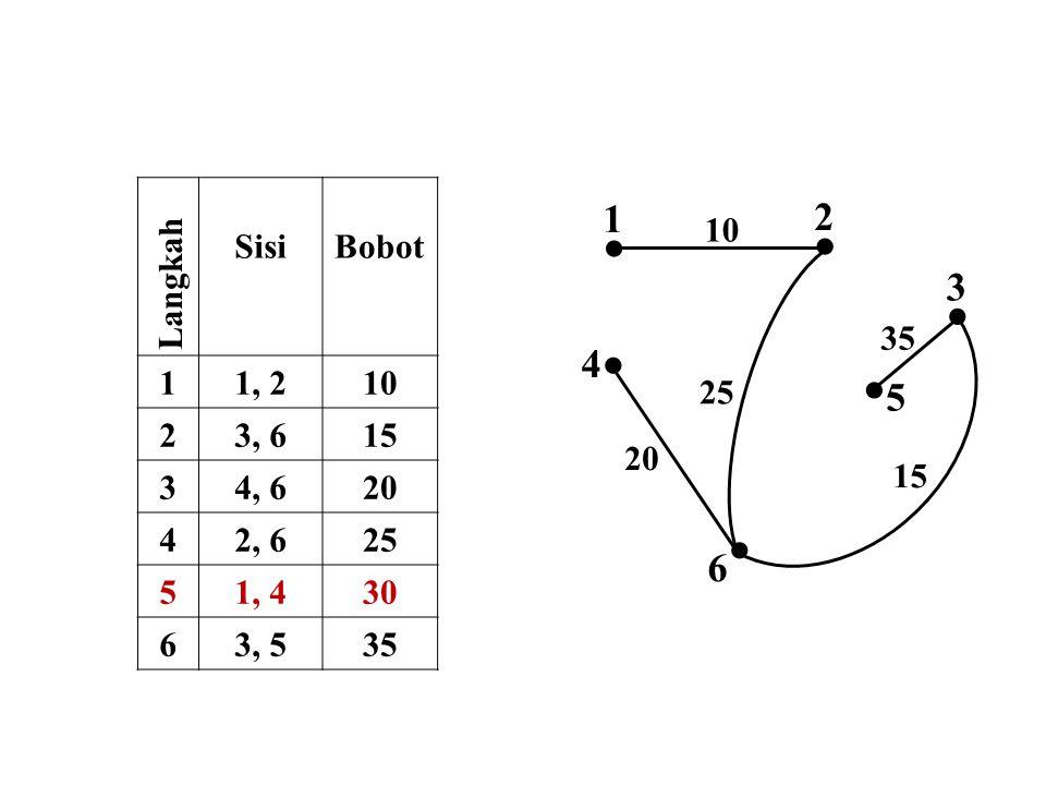  2  1 10 25  5 35  3  6 15  4 20 Langkah SisiBobot 11, 210 23, 615 34, 620 42, 625 51, 430 63, 535