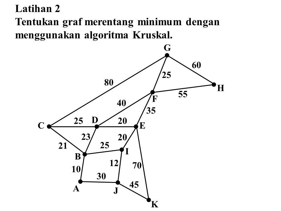 Latihan 2 Tentukan graf merentang minimum dengan menggunakan algoritma Kruskal. 20 40 55 60 25 20 35 21 23 25 10 30 12 80 70 45 B A D C I E F G H K J