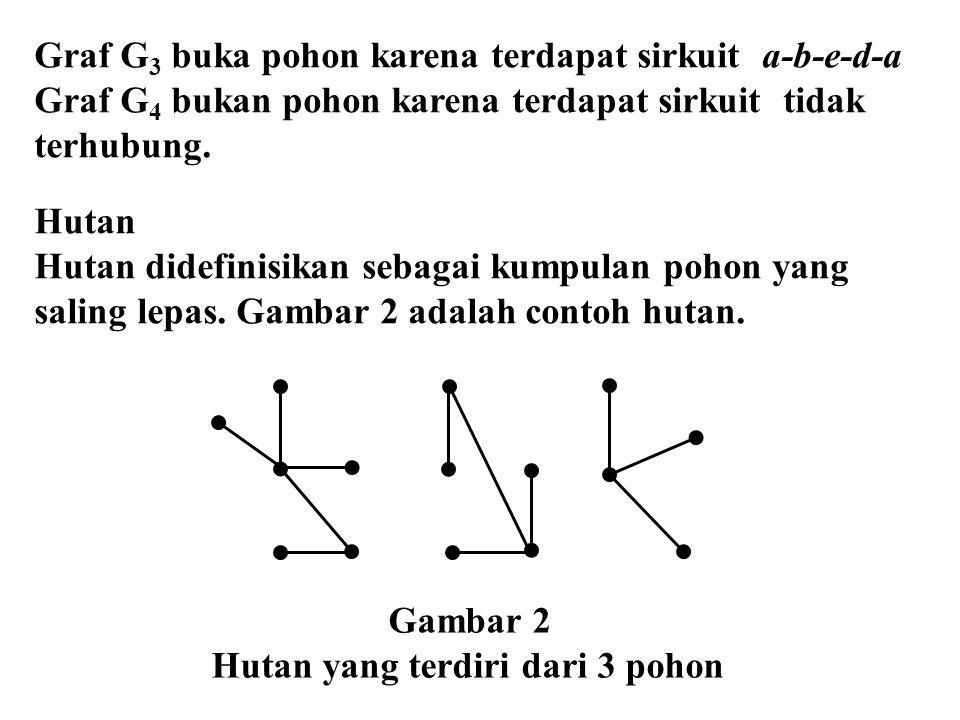 Graf G 3 buka pohon karena terdapat sirkuit a-b-e-d-a Graf G 4 bukan pohon karena terdapat sirkuit tidak terhubung. Hutan Hutan didefinisikan sebagai