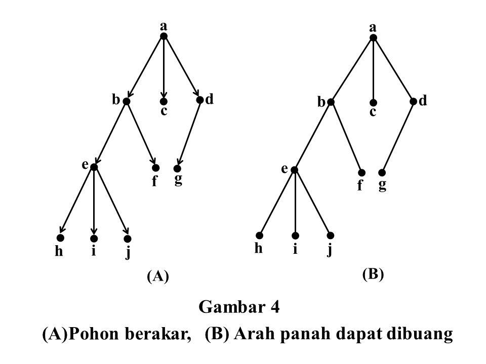        b a d c h j f e g i (A)   a e d b c ji f g (B) h (A)Pohon berakar, (B) Arah panah dapat dibuang Gambar 4