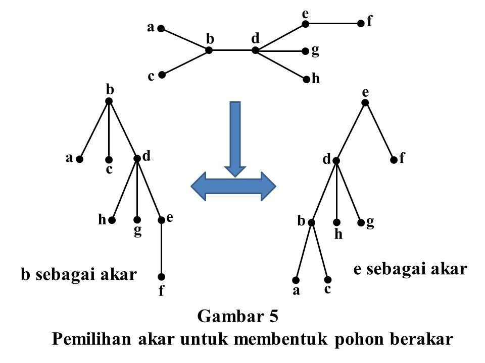 b sebagai akar b e d a c f g h e sebagai akar e a f d b c g h e b a c d h g f Gambar 5 Pemilihan akar untuk membentuk pohon berakar