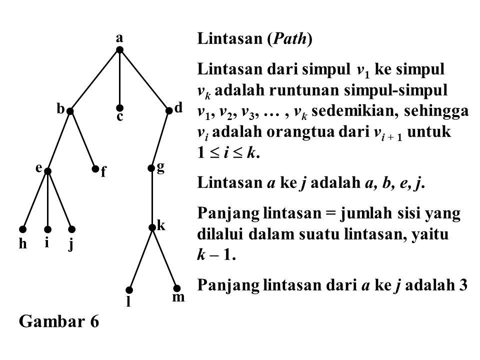 e a f d b c g h i j m l k Lintasan (Path) Lintasan dari simpul v 1 ke simpul v k adalah runtunan simpul-simpul v 1, v 2, v 3, …, v k sedemikian, sehin
