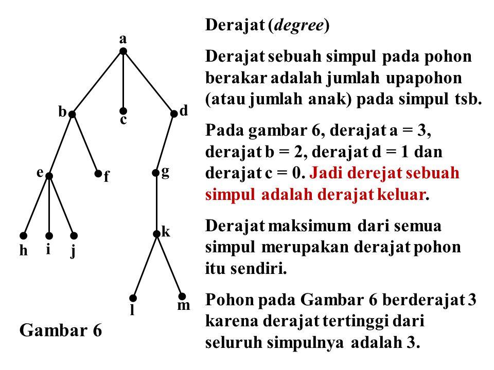 e a f d b c g h i j m l k Gambar 6 Derajat (degree) Derajat sebuah simpul pada pohon berakar adalah jumlah upapohon (atau jumlah anak) pada simpul tsb
