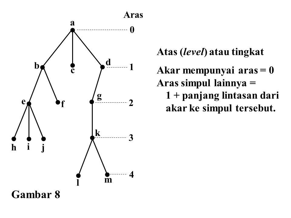 Atas (level) atau tingkat Akar mempunyai aras = 0 Aras simpul lainnya = 1 + panjang lintasan dari akar ke simpul tersebut. e a f d b c g h i j m l k G