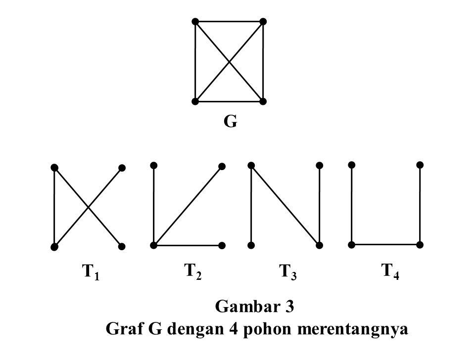 G T1T1 T2T2 T3T3 T4T4 Gambar 3 Graf G dengan 4 pohon merentangnya