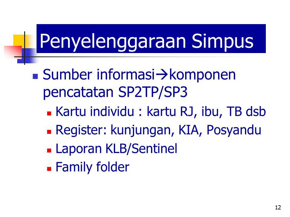 12 Penyelenggaraan Simpus Sumber informasi  komponen pencatatan SP2TP/SP3 Kartu individu : kartu RJ, ibu, TB dsb Register: kunjungan, KIA, Posyandu L