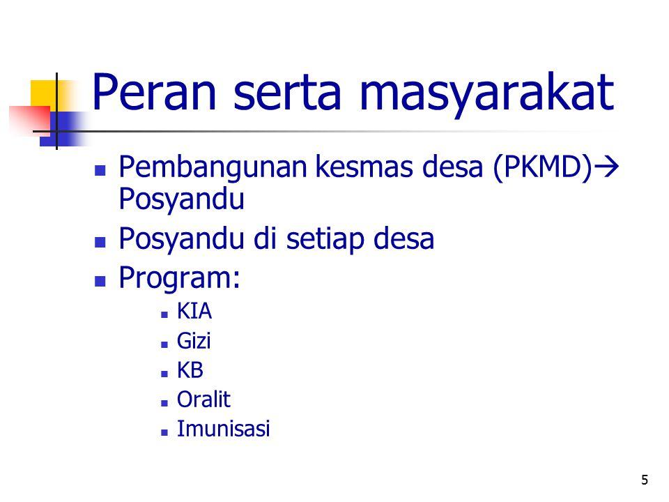 5 Peran serta masyarakat Pembangunan kesmas desa (PKMD)  Posyandu Posyandu di setiap desa Program: KIA Gizi KB Oralit Imunisasi