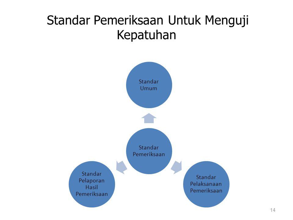 Standar Pemeriksaan Untuk Menguji Kepatuhan 14 Standar Pemeriksaan Standar Umum Standar Pelaksanaan Pemeriksaan Standar Pelaporan Hasil Pemeriksaan
