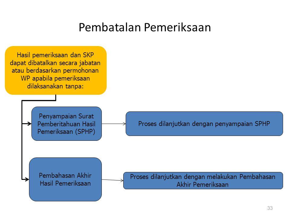 Hasil pemeriksaan dan SKP dapat dibatalkan secara jabatan atau berdasarkan permohonan WP apabila pemeriksaan dilaksanakan tanpa: Penyampaian Surat Pem