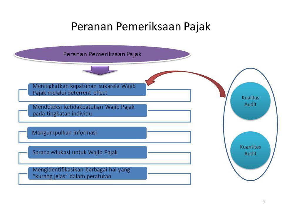 Dasar Hukum  Pasal 29, Pasal 30, dan Pasal 31 Undang Undang Nomor 6 Tahun 1983, sebagaimana telah diubah terakhir dengan Undang Undang Nomor 28 Tahun 2007 Tentang Ketentuan Umum dan Tata Cara Perpajakan (UU KUP)  Peraturan Menteri Keuangan RI Nomor 199/PMK.03/2007 tgl 28 Desember 2007 tentang Tata Cara Pemeriksaan Pajak (menggantikan Keputusan menteri Keuangan Nomor 545/KMK.04/2000  Peraturan Dirjen Pajak Nomor PER-19/PJ/2008 tanggal 2 Mei 2008 tentang Petunjuk Pelaksanaan Pemeriksaan Lapangan (menggantikan Peraturan Dirjen Pajak Nomor PER-123/PJ/2006 sebagaimana telah diubah dengan Peraturan Dirjen Pajak Nomor PER-176/PJ/2006)  Peraturan Dirjen Pajak Nomor PER-20/PJ/2008 tanggal 2 Mei 2008 tentang Petunjuk Pelaksanaan Pemeriksaan Kantor (menggantikan Peraturan Dirjen Pajak Nomor PER-142/PJ/2005 sebagaimana telah diubah dengan Peraturan Dirjen Pajak Nomor PER-173/PJ/2006) 5